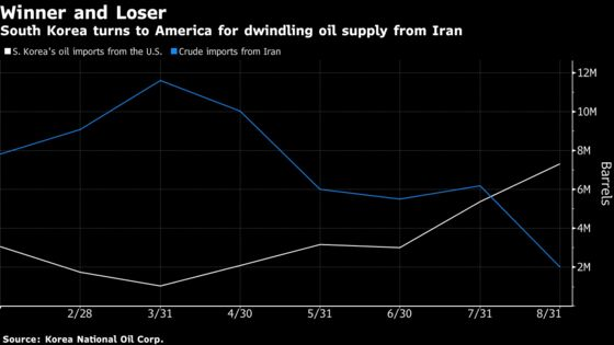 U.S. Oil Wins as Major Crude Buyer Works to Fill Iran Gap