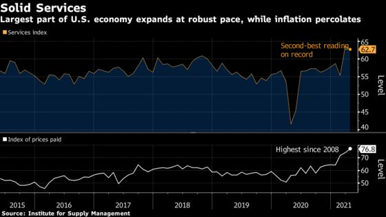Services in U.S. Expand at Second-Strongest Pace on Record