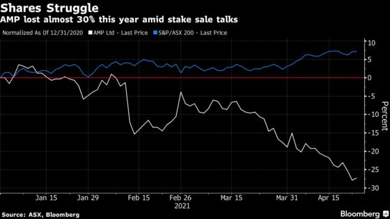 AMP Plans Private Markets Spin-Off After Ares Talks Fail