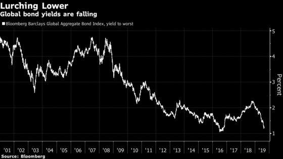 Pension World Reels From 'Financial Vandalism' of Falling Yields