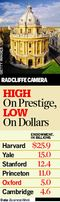 Graphic: High On Prestige, Low On Dollars
