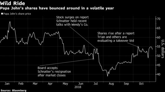 Papa John's Sales Slump Not as Sharp as Wall Street Had Feared