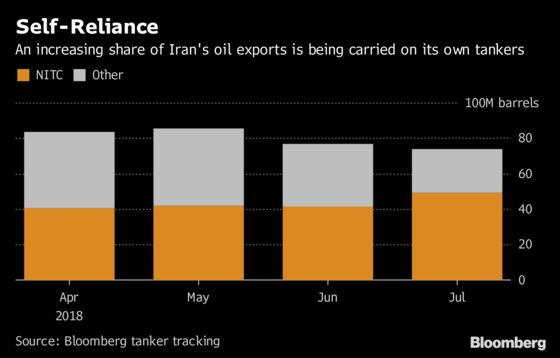 Iran's Reliance on Own Oil Tankers Grows Even as Flows Slump