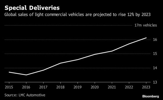 Ford and VW Join Forces in a Plan To Chase Commercial-Vehicle Profits