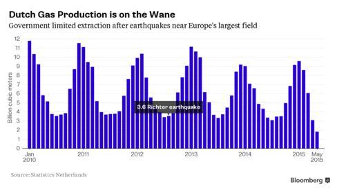 Dutch gas production