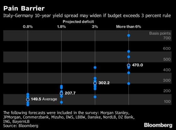 Forget the EU: Bond Market Ready to Keep Italian Budget in Line