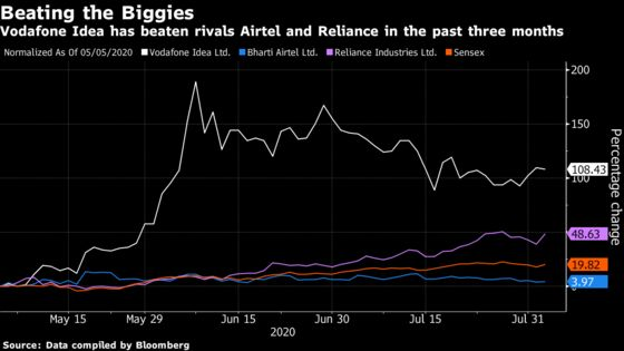 India's Top Telecom Stock Is Also Its Biggest Money Loser