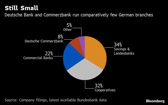 Deutsche Bank May Merge With Its Rival: Here's How It Will Look