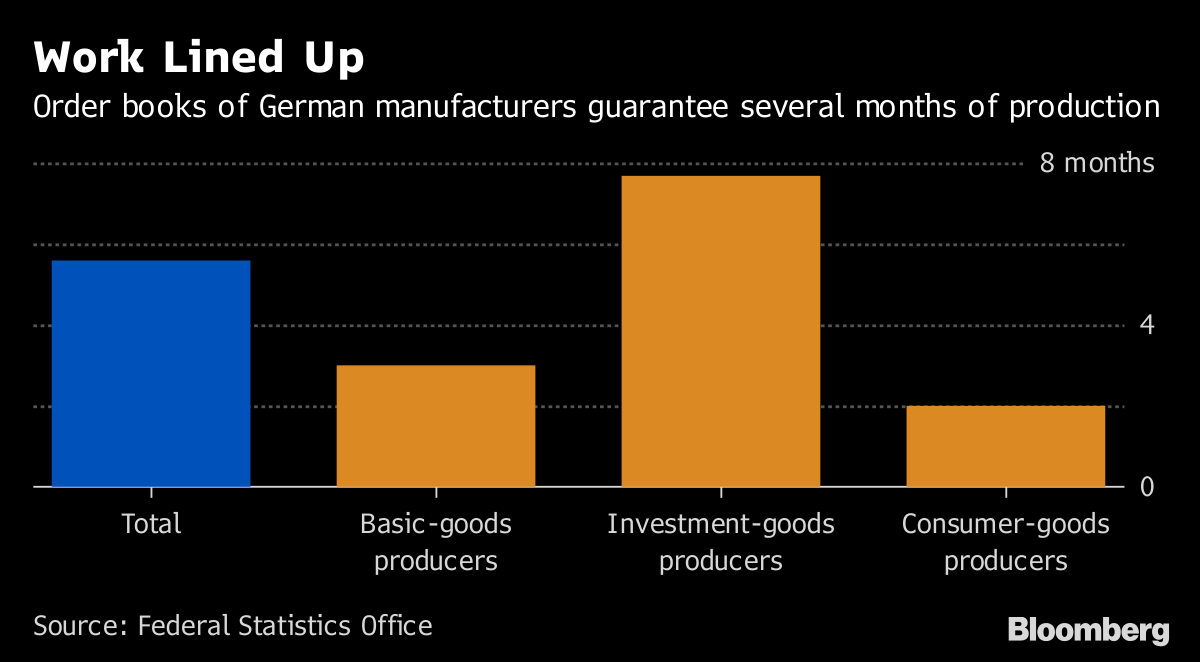 German Order Books Vindicate Bundesbank Belief in Economic Boom