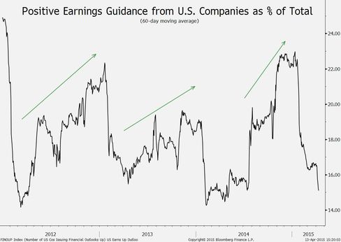 Positive earnings guidance as % of total