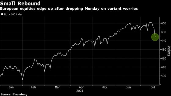 European Stocks Edge Higher After Region's Worst Day of the Year