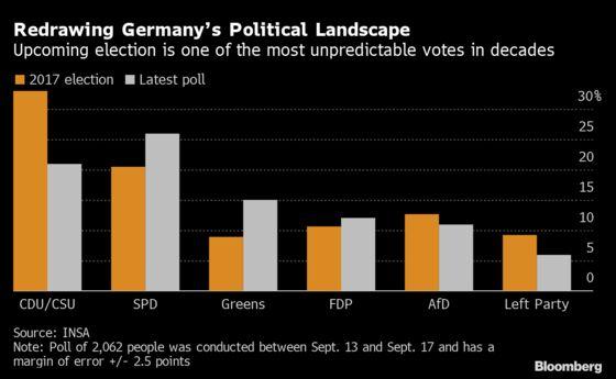 Merkel's Would-Be Heir on Defensive as Rivals Seek United Front