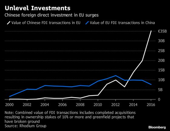 EU Set to Tighten Rules on Foreign Investment to Fend Off China