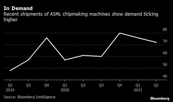 ASML to Ride Decade-Long Sales Boom After Chip Supply Crunch