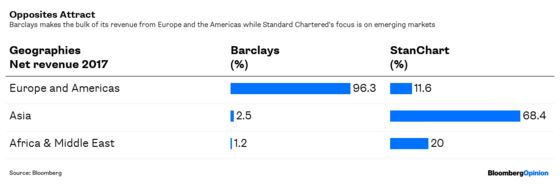 Barclays, Join the List of Jilted StanChart Suitors