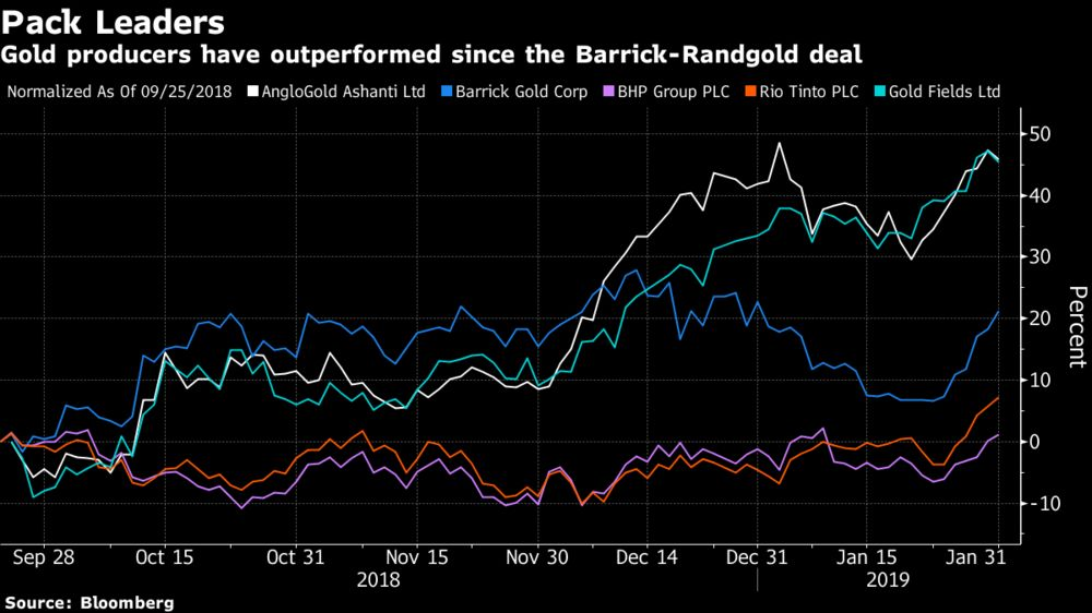 Gold producers have outperformed since the Barrick-Randgold deal