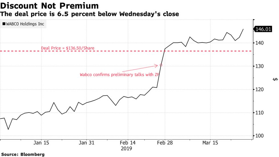 the deal price is 6 5 percent below wednesday's close