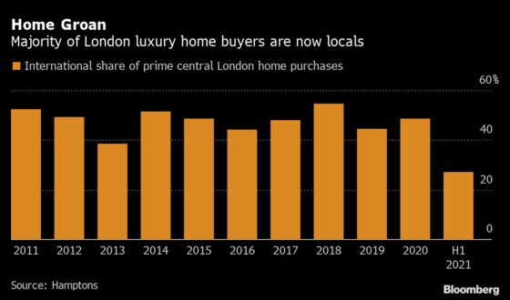 London's Luxury Homes Lure Fewest Overseas Buyers in a Decade