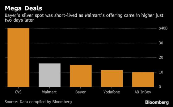 Walmart Borrows $16 Billion in Second-Largest Bond Sale of Year