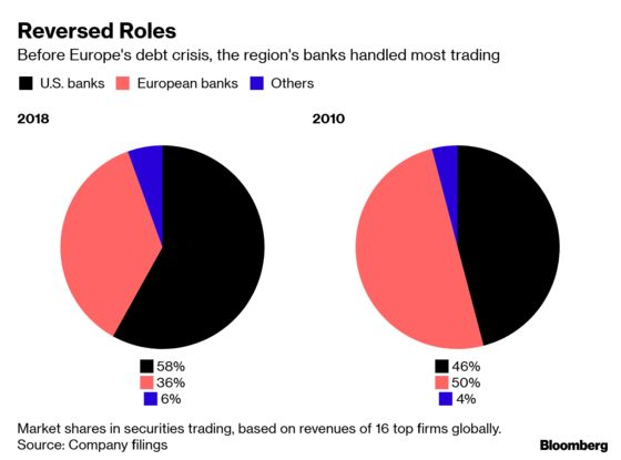 Wall Street Banks Trampled All Over Their European Rivals in 2018