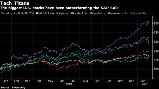 Goldman Says Top Stocks Set to Avert Fate of Dot-Com Bubble