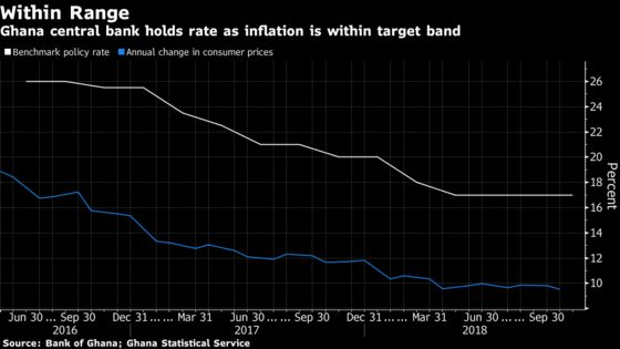 Ghana Keeps Key Rate at 4 1/2-Year Low With Inflation in Target