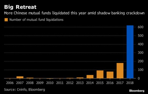 China Mutual Fund Closures Hit Record on Shadow Banking Purge