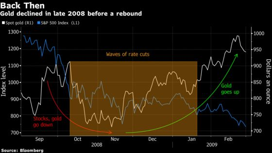 Gold Investors Are Betting That It's 2008 All Over Again