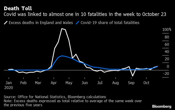 Covid Deaths in England and Wales Climb 46% in a Week