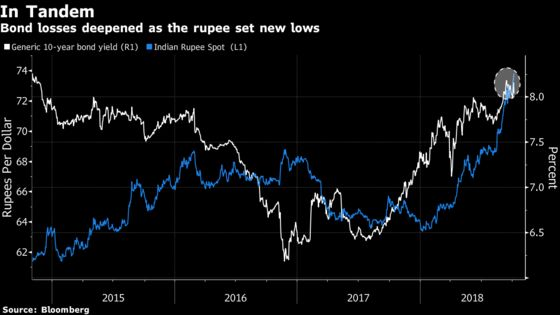 Bond Rally May Be a Mirage as India Keeps Door Open to Rate Hike