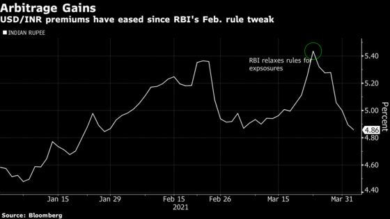 Banks Turn India's Hot-Money Move Into Lucrative Currency Trade