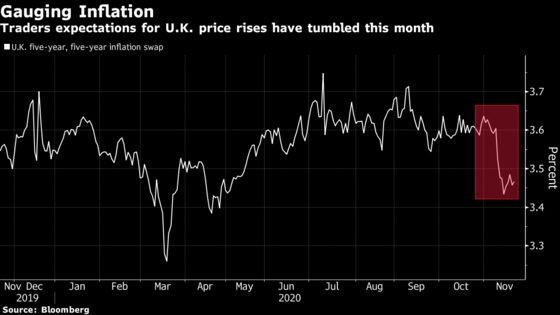 Bond Traders Brace for U.K.'s Plan for a Flawed Inflation Gauge