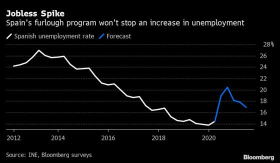 Spain Sees 49% Drop in Furloughed Workers Since Lockdown Peak