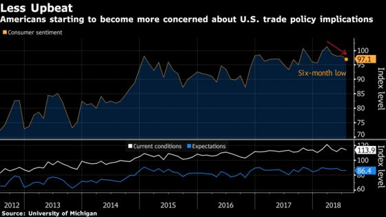 Americans' Sentiment Falls as Worries Multiply Over Tariffs