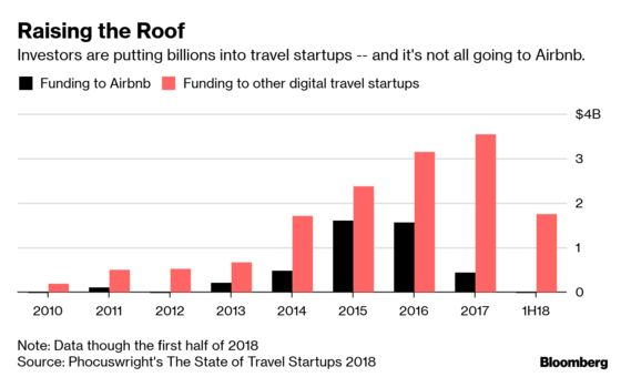 Airbnb Spawned an Ecosystem of Startups That Sweat the Details so Owners Don't Have to