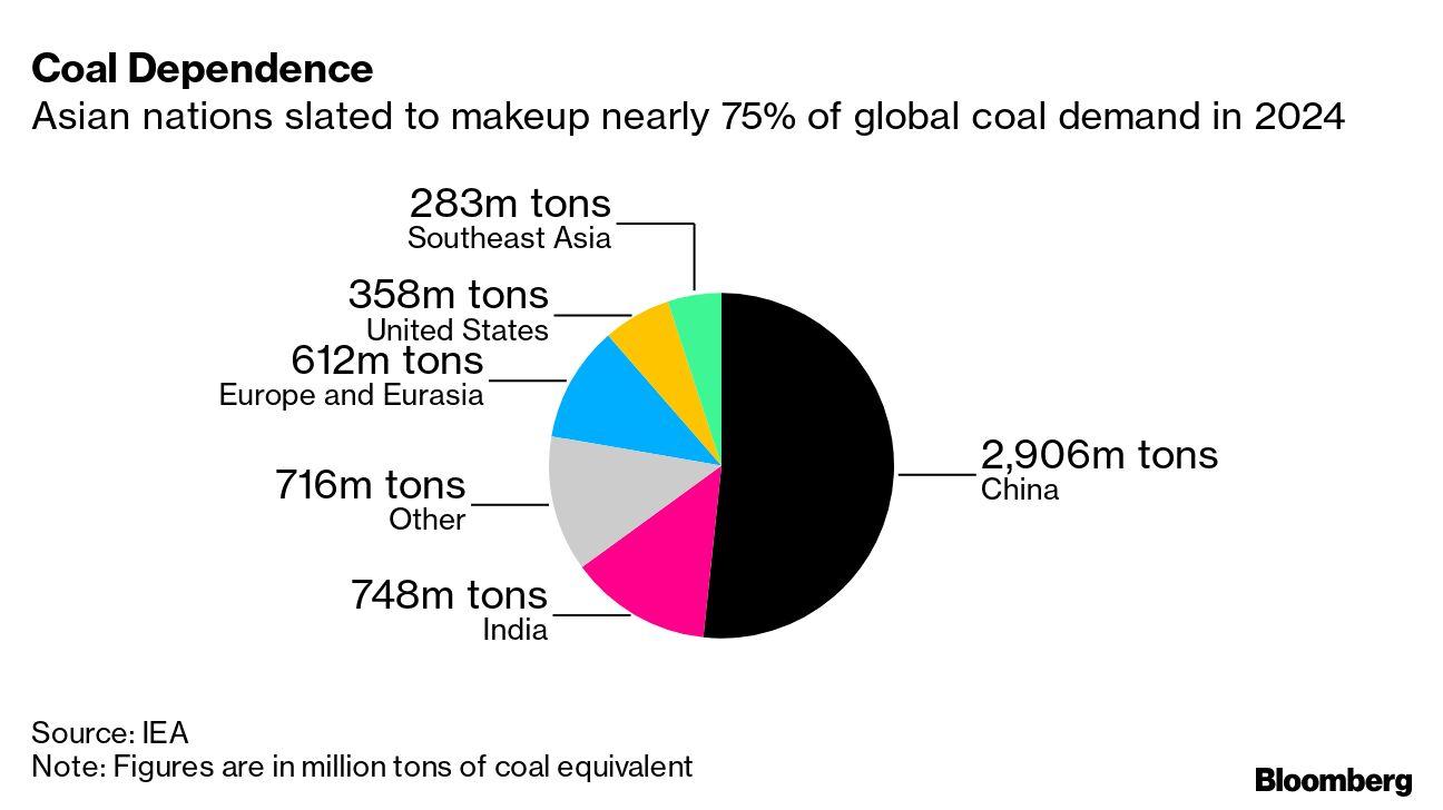 Coal Dependence
