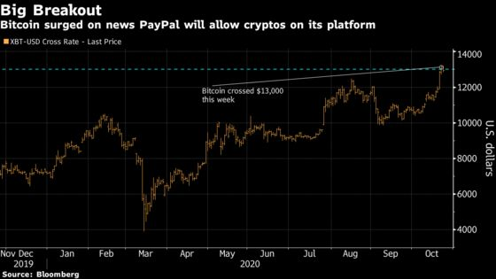 Bitcoin Resurgence Leaves Institutional Acceptance Unanswered