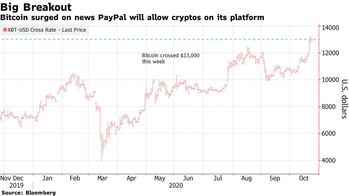 Bitcoin surged on news PayPal will allow cryptos on its platform