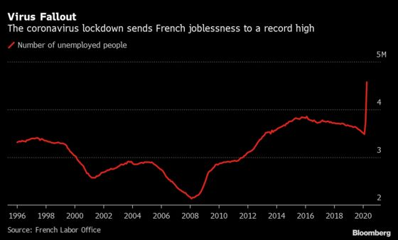 French Jobless Claims Spike to Record High