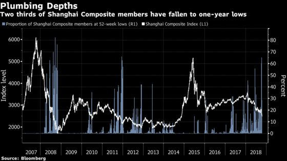 It's a Long Way Down for China Stocks Channeling Past Traumas