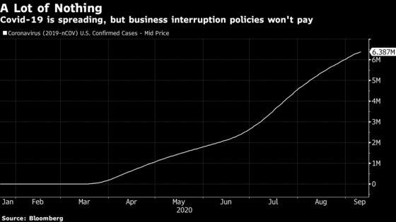 Interruption Insurance Isn't Saving Anyone From Shutdowns