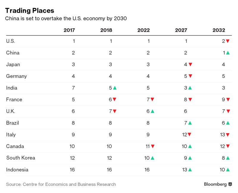 China to Overtake U.S. Economy by 2032 as Asian Might Builds – Trending Stuff
