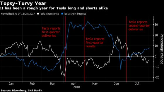 Tesla Climbs as Bulls Cheer With 'Inflection Point' in Sight