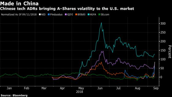 Surging Chinese Tech Stocks Bring A-Shares Flavor to U.S. Shores