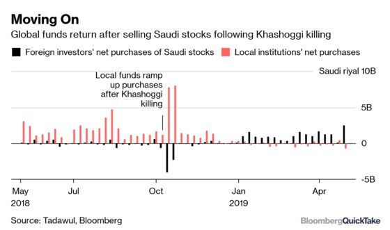 Why Foreigners Will Buy Saudi Stocks, Like It or Not