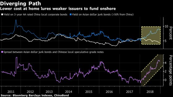 Dollar Costs Too High? China Bond Issuers Return Home for Funds