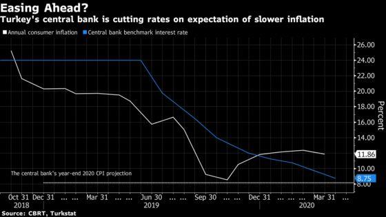 Tiptoeing Around Lira, Central Banker Defends Subzero Real Rates