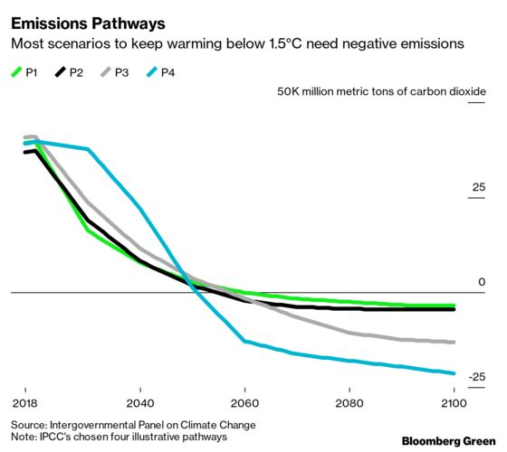 Carbon Restrictions Are Finally Here to Bend the Emissions Curve