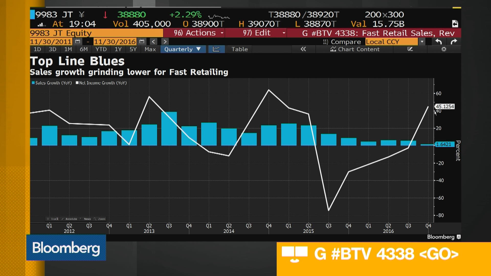 9983tokyo Stock Quote Fast Retailing Co Ltd Bloomberg Markets