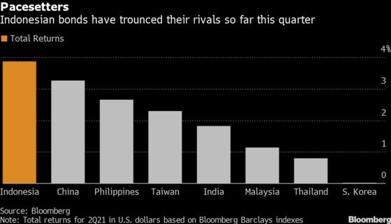 Indonesia's Outperforming Bonds Are Near End of Winning Streak